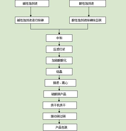 硫酸铜生产工艺流程图